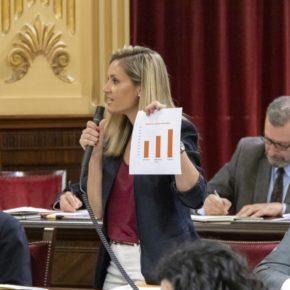 Cs Baleares denuncia quela UIB es una de las universidades peor financiadas de España
