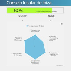 Cs eleva el nivel de transparencia del Consell d'Eivissa al 80% en menos de un año